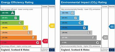 EPC Graph for Green Lane, Ilford